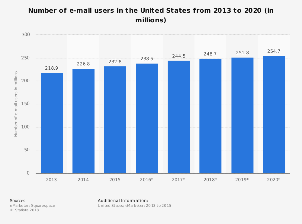 graph number email users USA 2013 to 2020