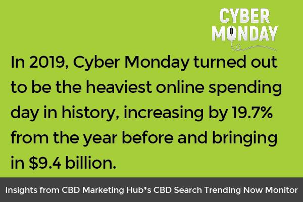 cyber monday trend data